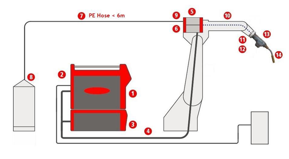 Fronius TPS320i lasapparatuur